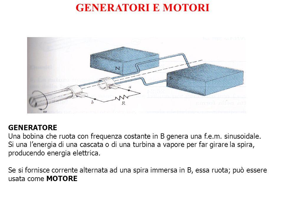 GENERATORE Una bobina che ruota con frequenza costante in B genera una f.e.m. sinusoidale. Si una lenergia di una cascata o di una turbina a vapore pe