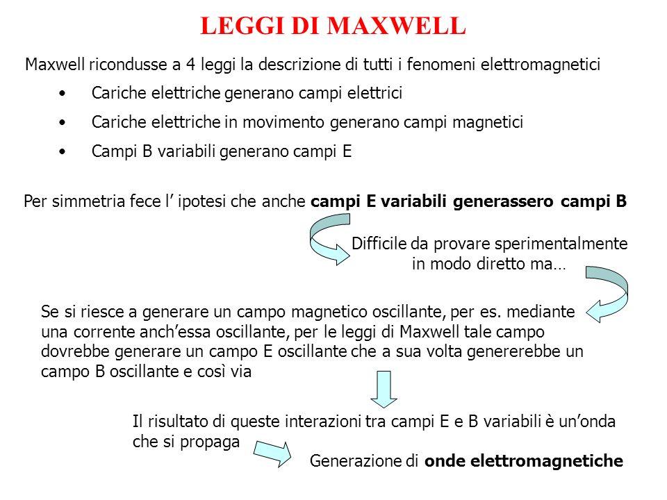 LEGGI DI MAXWELL Maxwell ricondusse a 4 leggi la descrizione di tutti i fenomeni elettromagnetici Cariche elettriche generano campi elettrici Cariche