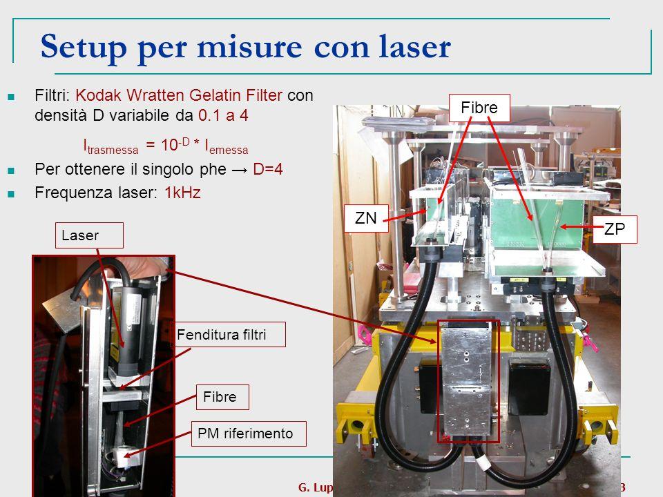 24/09/2007G. Luparello13 Setup per misure con laser Fibre ZN ZP Laser Fenditura filtri PM riferimento Fibre Filtri: Kodak Wratten Gelatin Filter con d