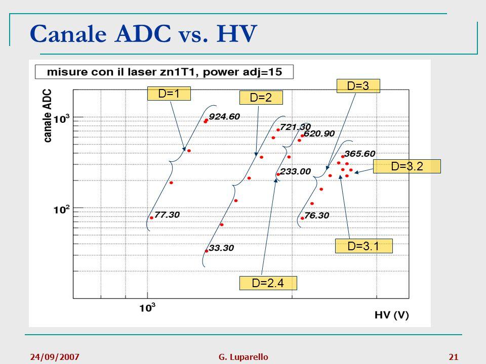 24/09/2007G. Luparello21 Canale ADC vs. HV D=1D=2 D=2.4 D=3 D=3.1 D=3.2