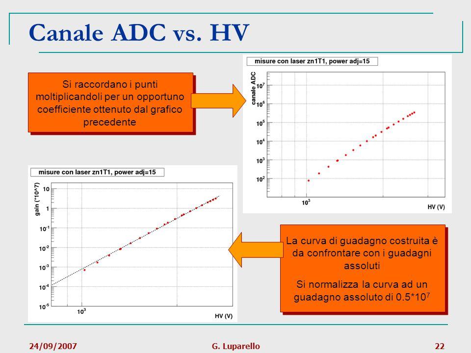 24/09/2007G. Luparello22 Canale ADC vs. HV Si raccordano i punti moltiplicandoli per un opportuno coefficiente ottenuto dal grafico precedente La curv