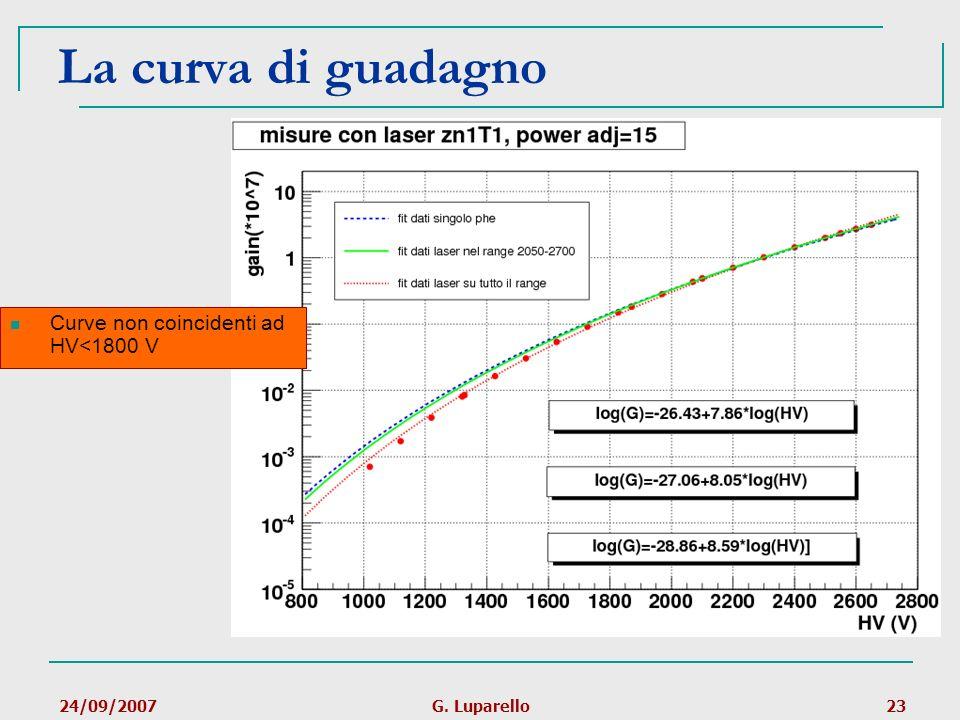 24/09/2007G. Luparello23 La curva di guadagno Curve non coincidenti ad HV<1800 V