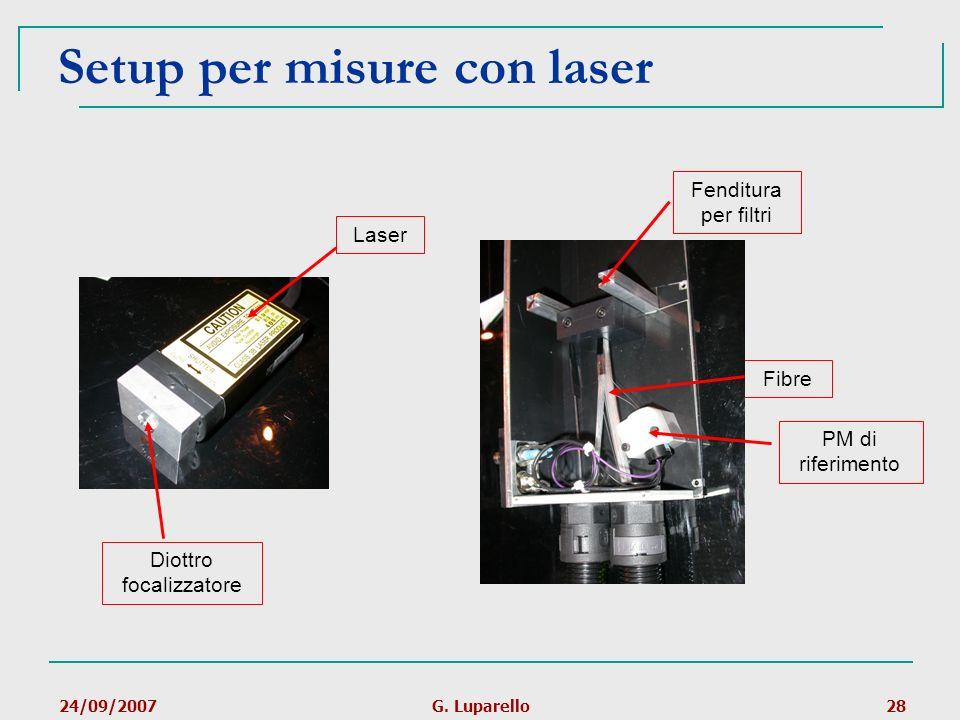 24/09/2007G. Luparello28 Fibre PM di riferimento Fenditura per filtri Setup per misure con laser Laser Diottro focalizzatore