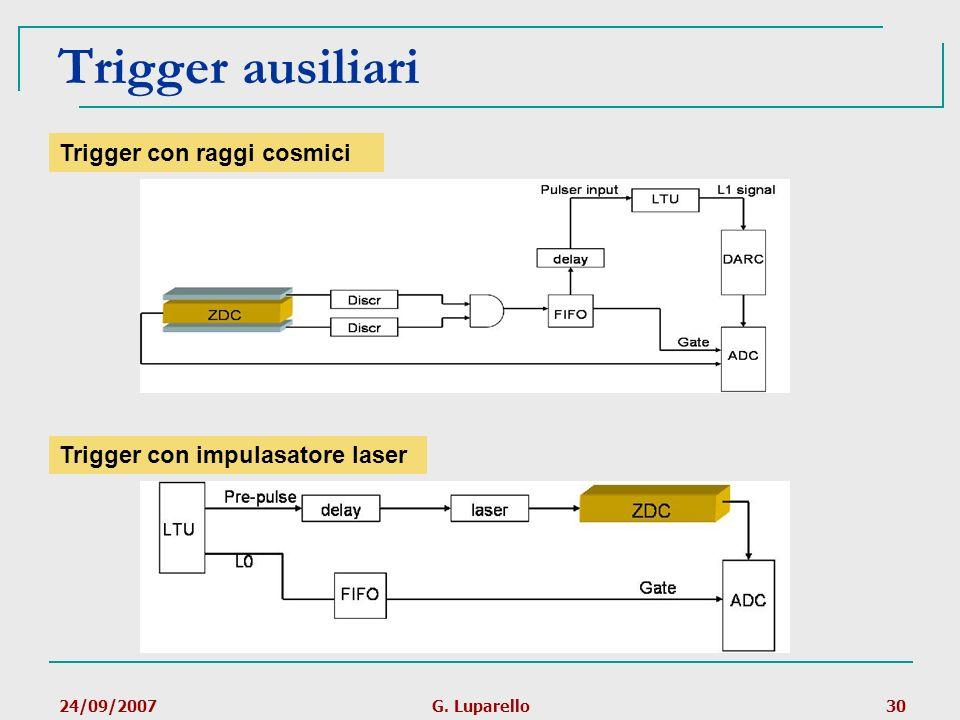 24/09/2007G. Luparello30 Trigger ausiliari Trigger con raggi cosmici Trigger con impulasatore laser