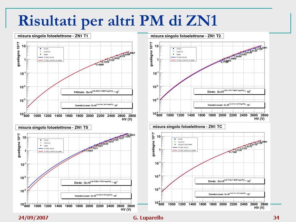 24/09/2007G. Luparello34 Risultati per altri PM di ZN1