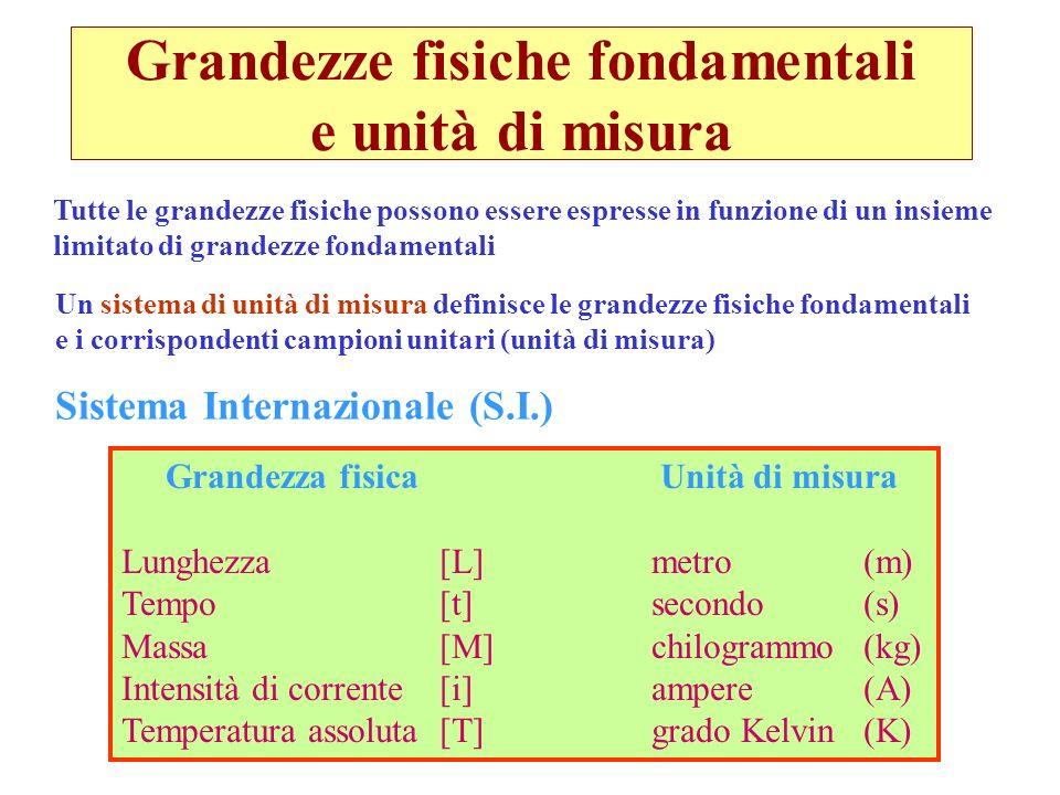 Grandezze fisiche derivate Le rimanenti grandezze fisiche sono derivate a partire dalle grandezze fondamentali mediante relazioni analitiche Alcuni esempi: Superficie (lunghezza) 2 [L] 2 m 2 Volume (lunghezza) 3 [L] 3 m 3 Velocità (lunghezza/tempo) [L][t] -1 m·s -1 Accelerazione (velocità/tempo) [L][t] -2 m·s -2 Forza (massa*accelerazione) [M][L][t] -2 kg·m·s -2 Densità (massa/volume) [M][L] -3 kg·m -3 Pressione (forza/superficie) [M][L] -1 [t] -2 kg·m -2 ·s -2...........