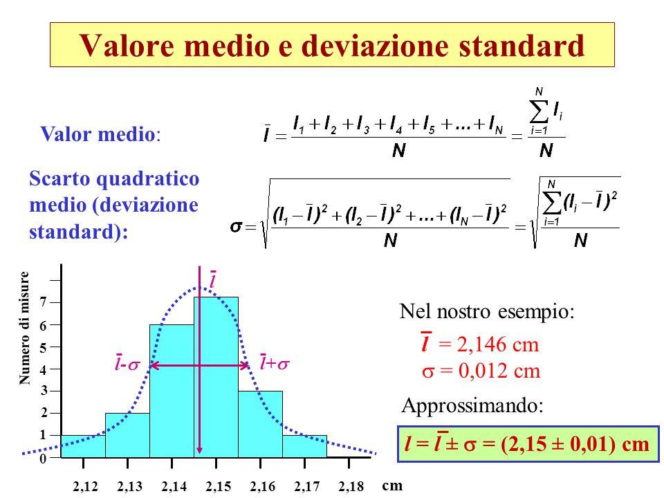 Distribuzione gaussiana Listogramma di frequenze di un numero elevato di misure ripetute affette solo da errori casuali segue una curva tipica a campana (distribuzione gaussiana) l l+ l- l+2 l-2 l-3 l+3 (~68% dellarea sotto la curva ) (~95%) (~99%) Distribuzione stretta piccola errore piccolo Distribuzione larga grande errore grande