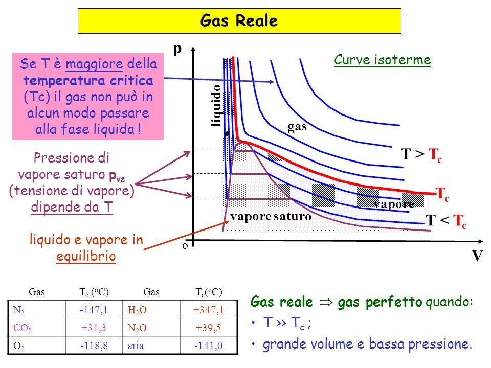 o V p gas vapore vapore saturo liquido TcTc T < T c T > T c Gas Reale GasT c ( o C)GasT c ( o C) N2N2 -147,1H2OH2O+347,1 CO 2 +31,3N2ON2O+39,5 O2O2 -118,8aria-141,0 Se T è maggiore della temperatura critica (Tc) il gas non può in alcun modo passare alla fase liquida .