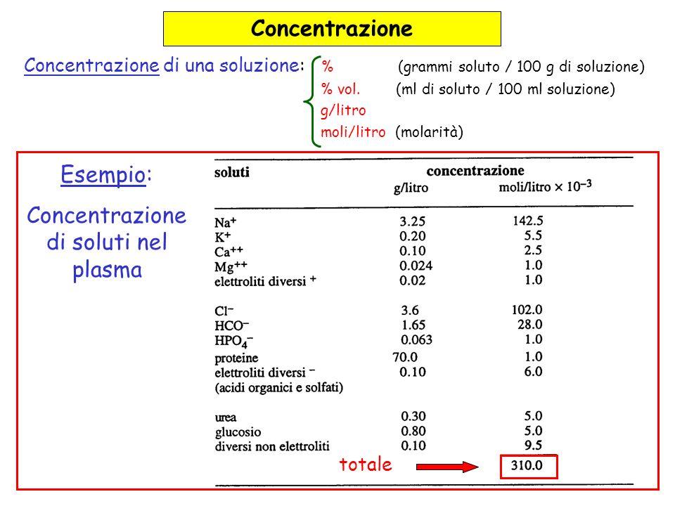 Concentrazione Concentrazione di una soluzione: % (grammi soluto / 100 g di soluzione) % vol. (ml di soluto / 100 ml soluzione) g/litro moli/litro (mo