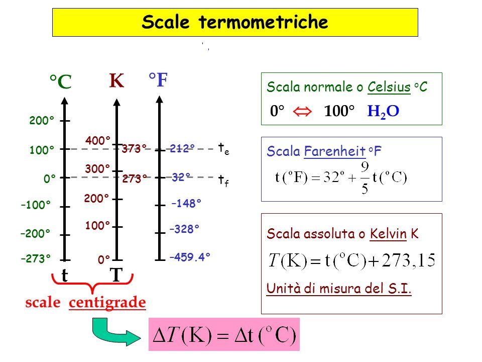 Scale termometriche –200° –100° 100° 200° °C t 0° 100° 200° 300° 400° K T 373° 273° –273° scale centigrade –459.4° –328° –148° 32° 212° °F Scala norma