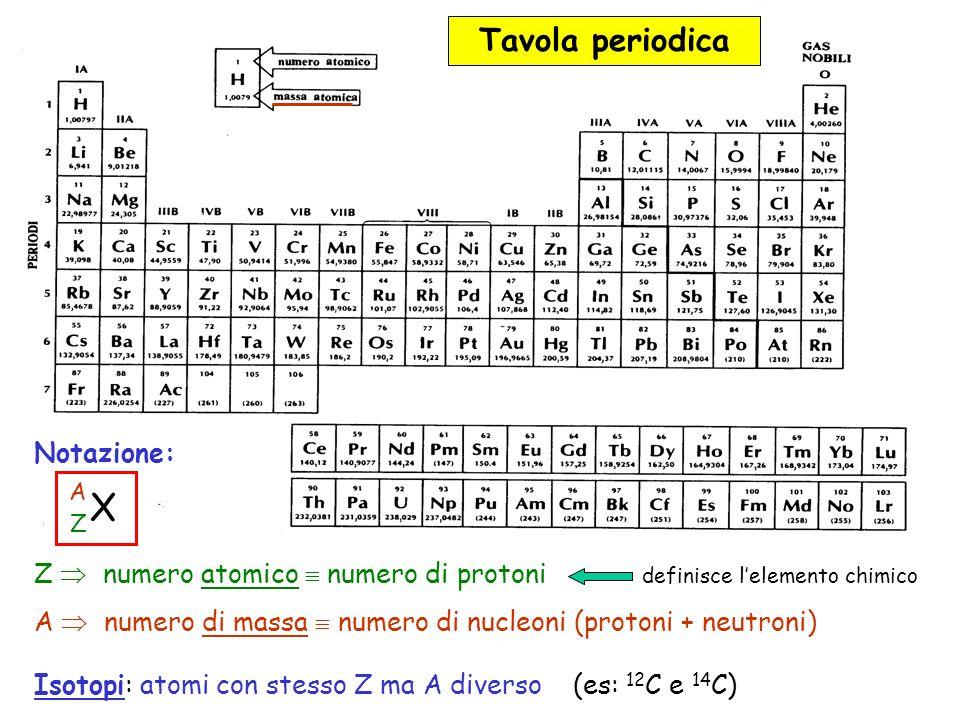 Notazione: Z numero atomico numero di protoni definisce lelemento chimico A numero di massa numero di nucleoni (protoni + neutroni) Isotopi: atomi con stesso Z ma A diverso (es: 12 C e 14 C) X A Z Tavola periodica
