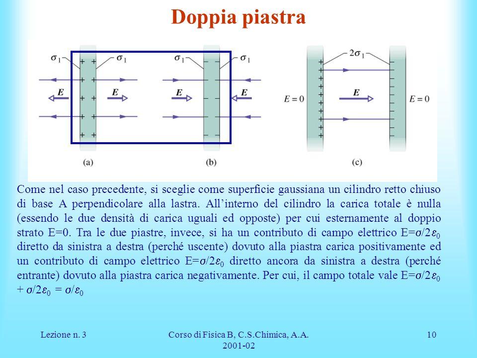 Lezione n. 3Corso di Fisica B, C.S.Chimica, A.A. 2001-02 10 Doppia piastra Come nel caso precedente, si sceglie come superficie gaussiana un cilindro