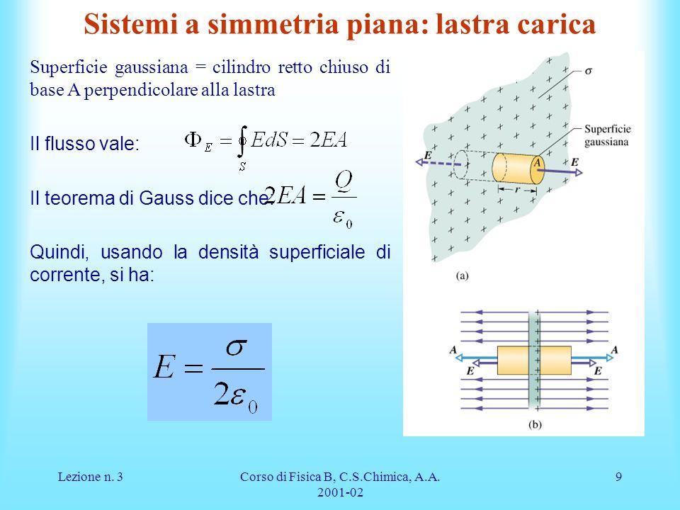 Lezione n. 3Corso di Fisica B, C.S.Chimica, A.A. 2001-02 9 Sistemi a simmetria piana: lastra carica Superficie gaussiana = cilindro retto chiuso di ba