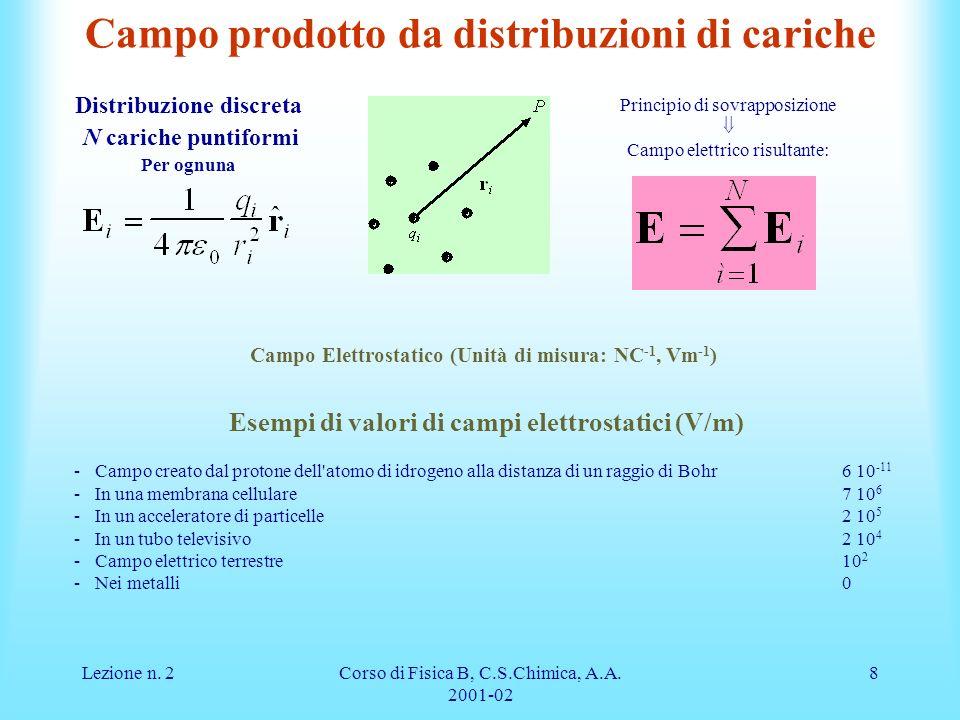 Lezione n.2Corso di Fisica B, C.S.Chimica, A.A.