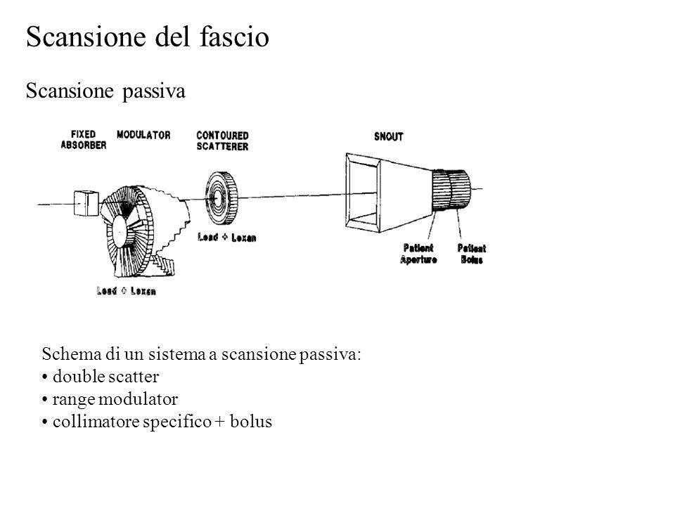 Scansione del fascio Scansione passiva Schema di un sistema a scansione passiva: double scatter range modulator collimatore specifico + bolus