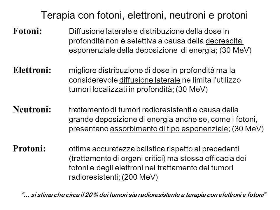 Terapia con fotoni, elettroni, neutroni e protoni Fotoni: Diffusione laterale e distribuzione della dose in profondità non è selettiva a causa della d