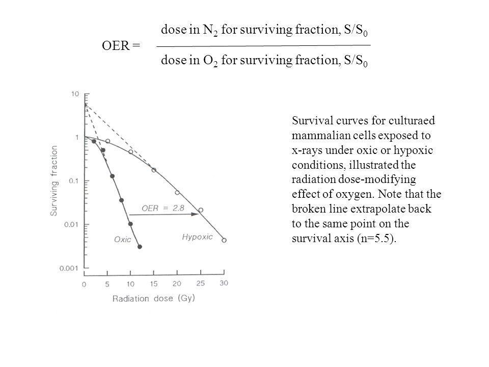 OER = dose in O 2 for surviving fraction, S/S 0 dose in N 2 for surviving fraction, S/S 0 Survival curves for culturaed mammalian cells exposed to x-r