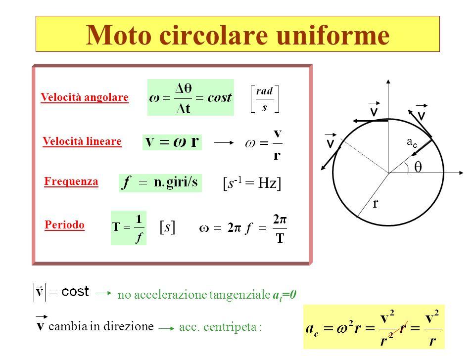 Moto circolare uniforme no accelerazione tangenziale a t =0 acac v v [s][s] v r Velocità angolare Velocità lineare Frequenza Periodo [s -1 = Hz] v cam