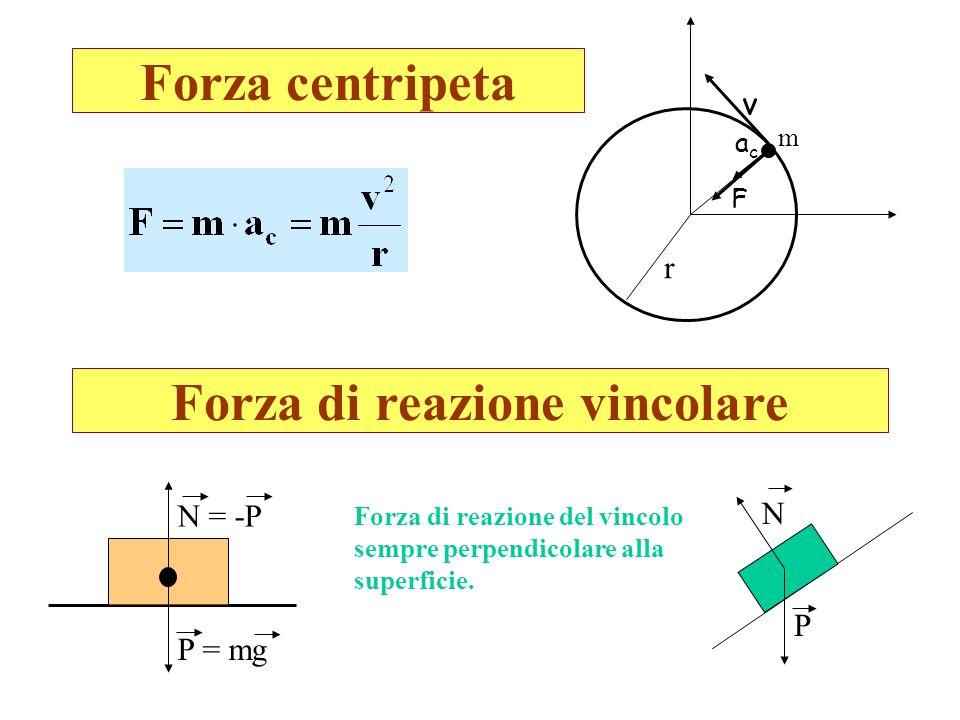 Forza centripeta Forza di reazione vincolare acac v r m F P = mg N = -P Forza di reazione del vincolo sempre perpendicolare alla superficie. P N
