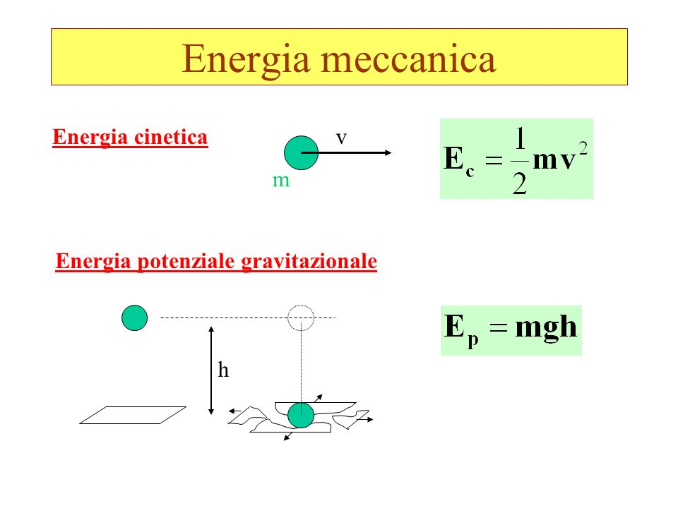 Energia meccanica Energia cinetica Energia potenziale gravitazionale v m h