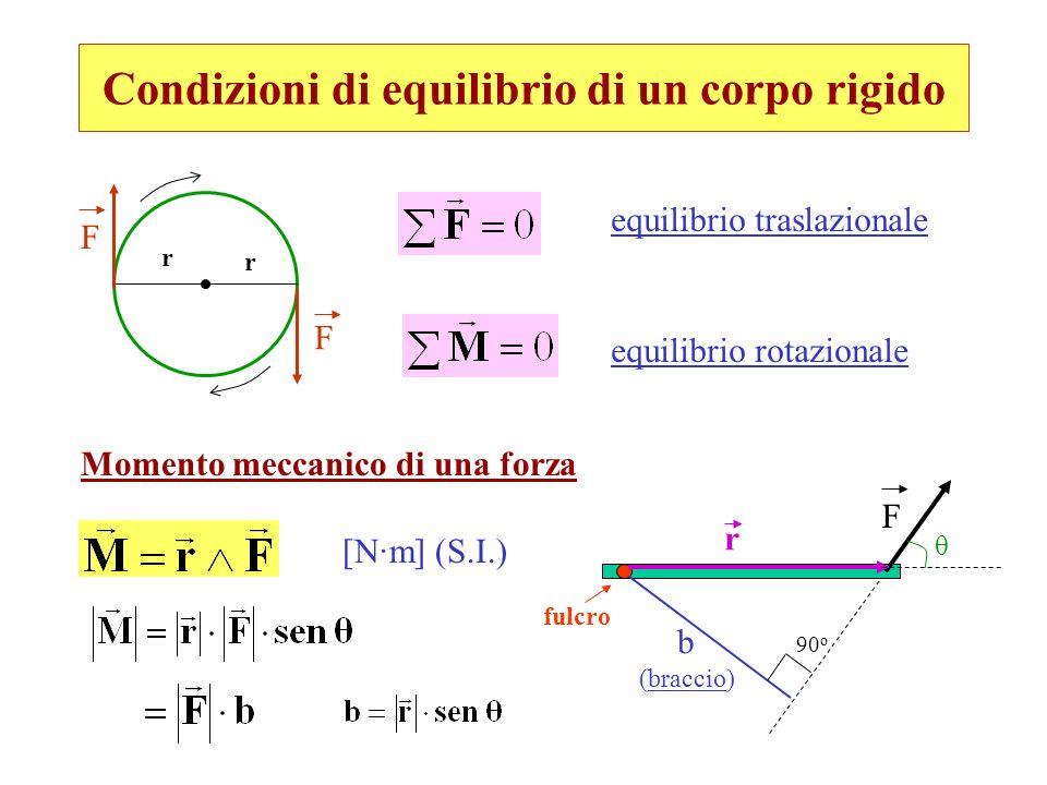 Condizioni di equilibrio di un corpo rigido r r F F equilibrio traslazionale equilibrio rotazionale Momento meccanico di una forza F b (braccio) fulcr