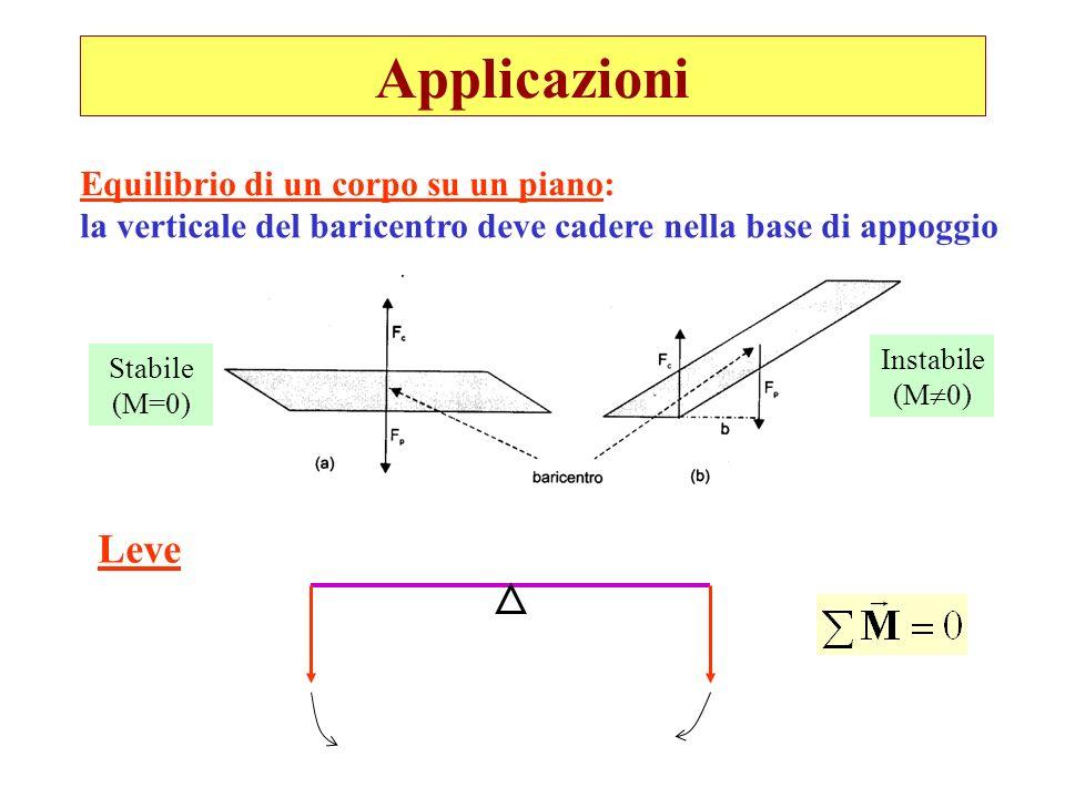 Applicazioni Stabile (M=0) Instabile (M 0) Equilibrio di un corpo su un piano: la verticale del baricentro deve cadere nella base di appoggio Leve