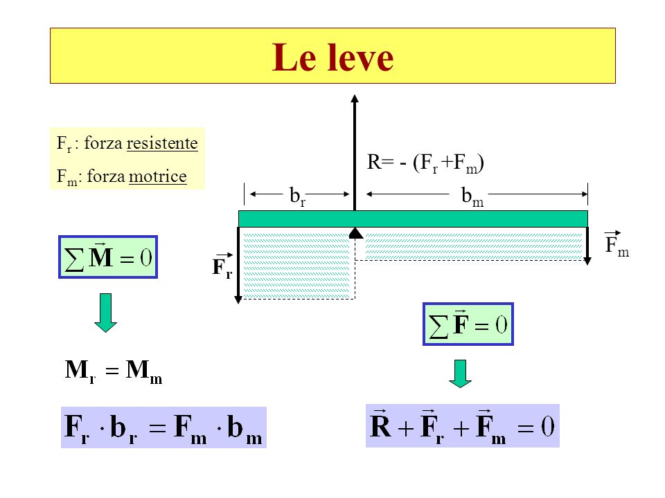 Le leve FrFr brbr bmbm FmFm F r : forza resistente F m : forza motrice R= - (F r +F m )