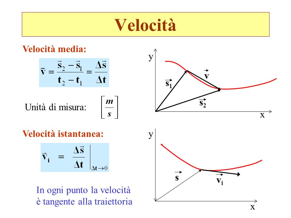 Velocità Velocità media: x y s1s1 s2s2 v Velocità istantanea: x y vivi s In ogni punto la velocità è tangente alla traiettoria Unità di misura: