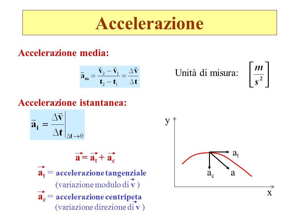 Accelerazione Accelerazione media: Accelerazione istantanea: atat acac a x y a t = accelerazione tangenziale (variazione modulo di v ) a c = acceleraz