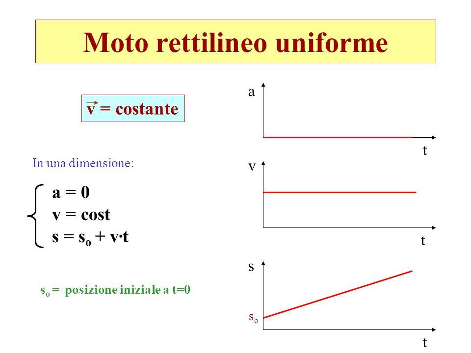 Moto rettilineo uniforme v = costante In una dimensione: a = 0 v = cost s = s o + v·t s o = posizione iniziale a t=0 a t v t s t soso
