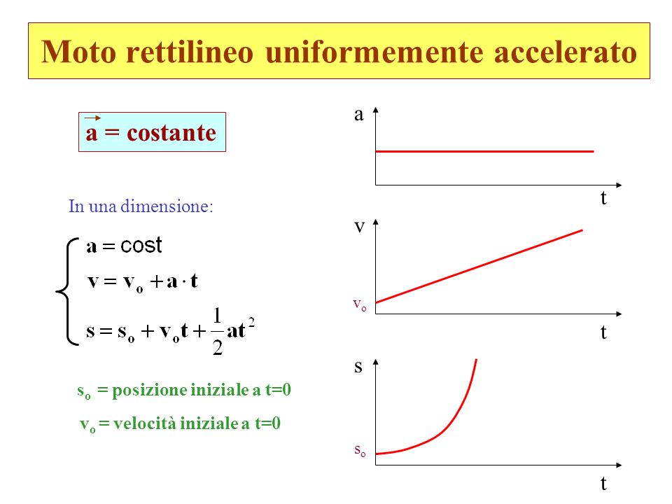 Moto rettilineo uniformemente accelerato a = costante In una dimensione: s o = posizione iniziale a t=0 v o = velocità iniziale a t=0 v t a t s t vovo