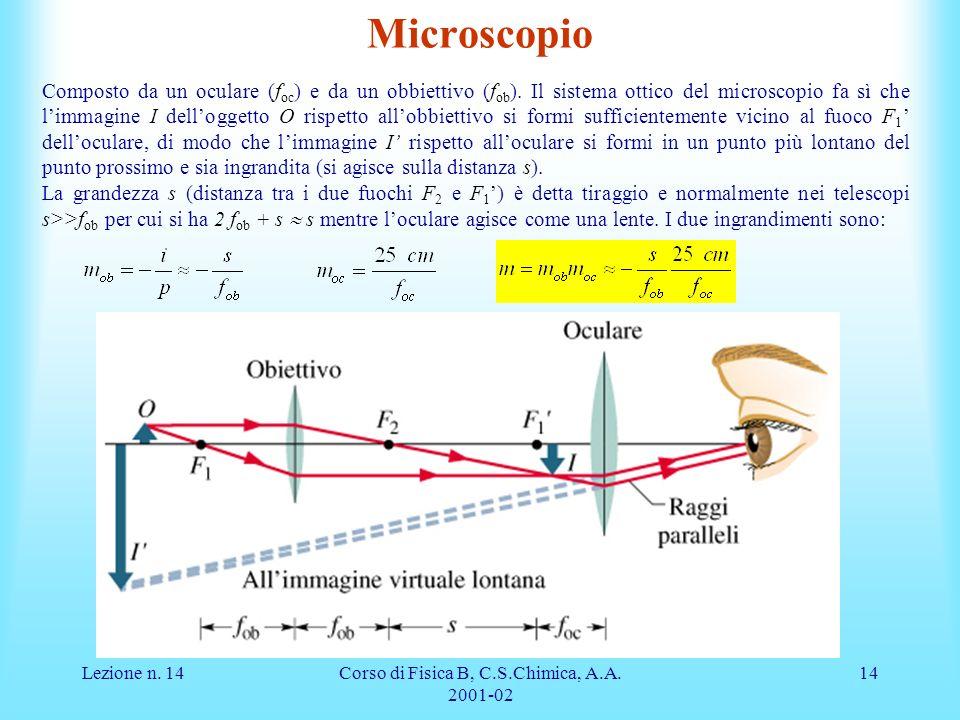 Lezione n. 14Corso di Fisica B, C.S.Chimica, A.A. 2001-02 14 Microscopio Composto da un oculare (f oc ) e da un obbiettivo (f ob ). Il sistema ottico