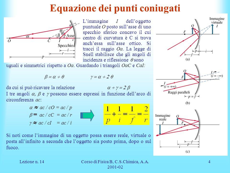 Lezione n. 14Corso di Fisica B, C.S.Chimica, A.A. 2001-02 4 Equazione dei punti coniugati Limmagine I delloggetto puntuale O posto sullasse di uno spe