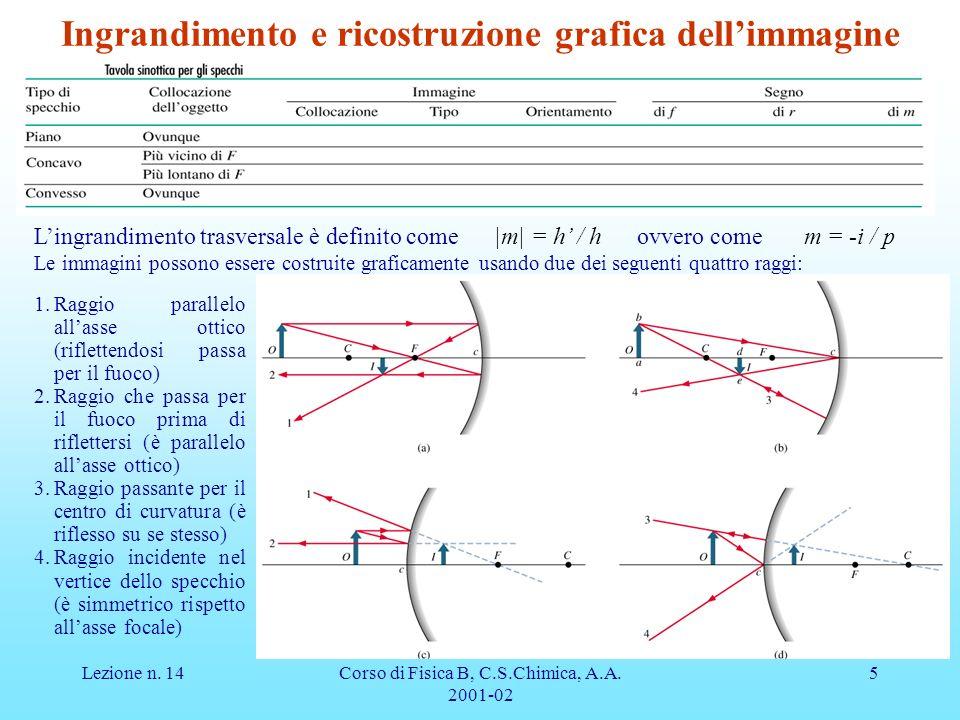 Lezione n. 14Corso di Fisica B, C.S.Chimica, A.A. 2001-02 5 Ingrandimento e ricostruzione grafica dellimmagine 1.Raggio parallelo allasse ottico (rifl