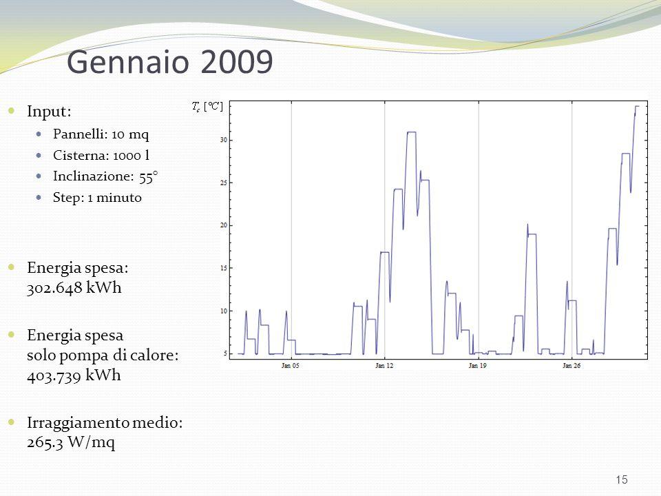 Gennaio 2009 Input: Pannelli: 10 mq Cisterna: 1000 l Inclinazione: 55° Step: 1 minuto Energia spesa: 302.648 kWh Energia spesa solo pompa di calore: 4