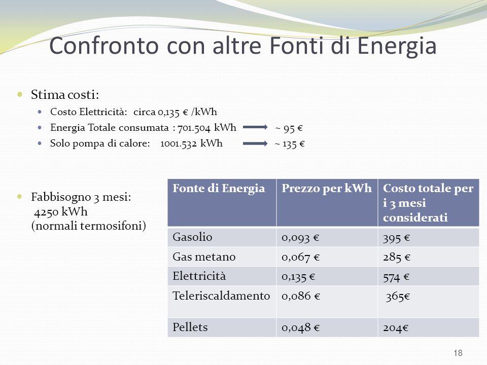 Confronto con altre Fonti di Energia Stima costi: Costo Elettricità: circa 0,135 /kWh Energia Totale consumata : 701.504 kWh ~ 95 Solo pompa di calore