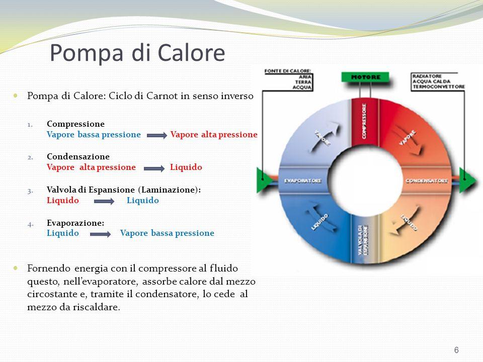 Pompa di Calore Pompa di Calore: Ciclo di Carnot in senso inverso 1. Compressione Vapore bassa pressione Vapore alta pressione 2. Condensazione Vapore