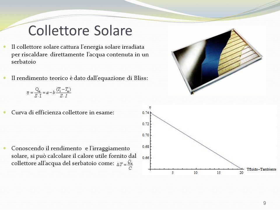 Collettore Solare 9 Il collettore solare cattura l'energia solare irradiata per riscaldare direttamente lacqua contenuta in un serbatoio Il rendimento