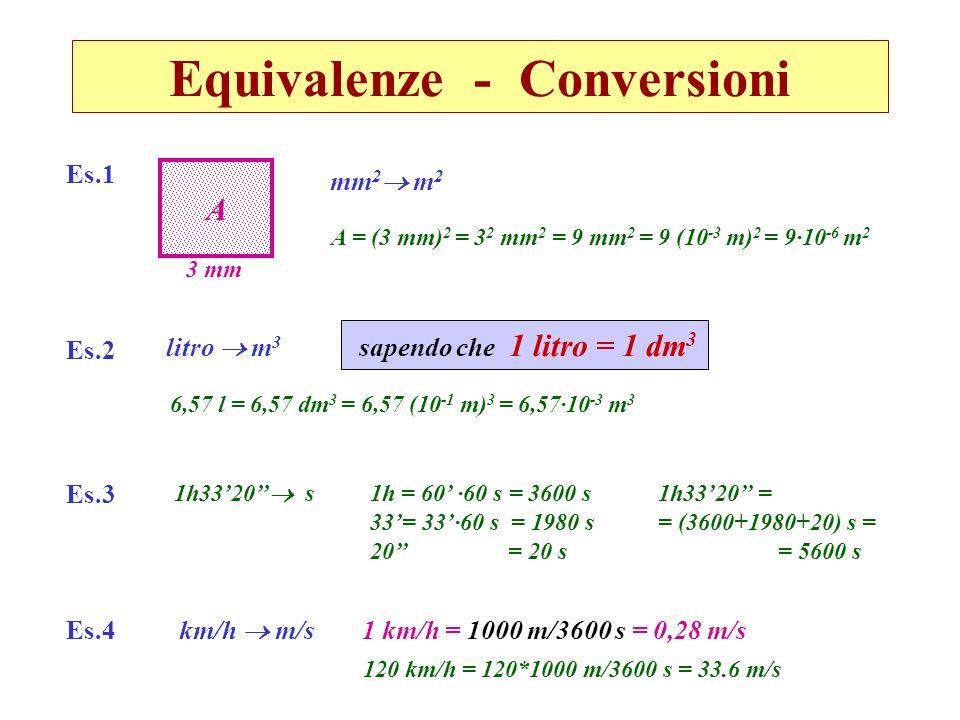 Equivalenze - Conversioni Es.2 6,57 l = 6,57 dm 3 = 6,57 (10 -1 m) 3 = 6,57·10 -3 m 3 sapendo che 1 litro = 1 dm 3 litro m 3 A 3 mm A = (3 mm) 2 = 3 2
