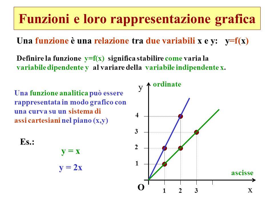 Funzioni e loro rappresentazione grafica Una funzione analitica può essere rappresentata in modo grafico con una curva su un sistema di assi cartesian