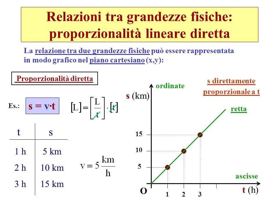 Relazioni tra grandezze fisiche: proporzionalità lineare diretta La relazione tra due grandezze fisiche può essere rappresentata in modo grafico nel p