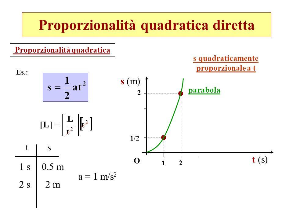 Proporzionalità quadratica diretta Proporzionalità quadratica O t (s) s (m) parabola 12 1/2 2 Es.: ts 1 s 2 s 0.5 m 2 m a = 1 m/s 2 s quadraticamente