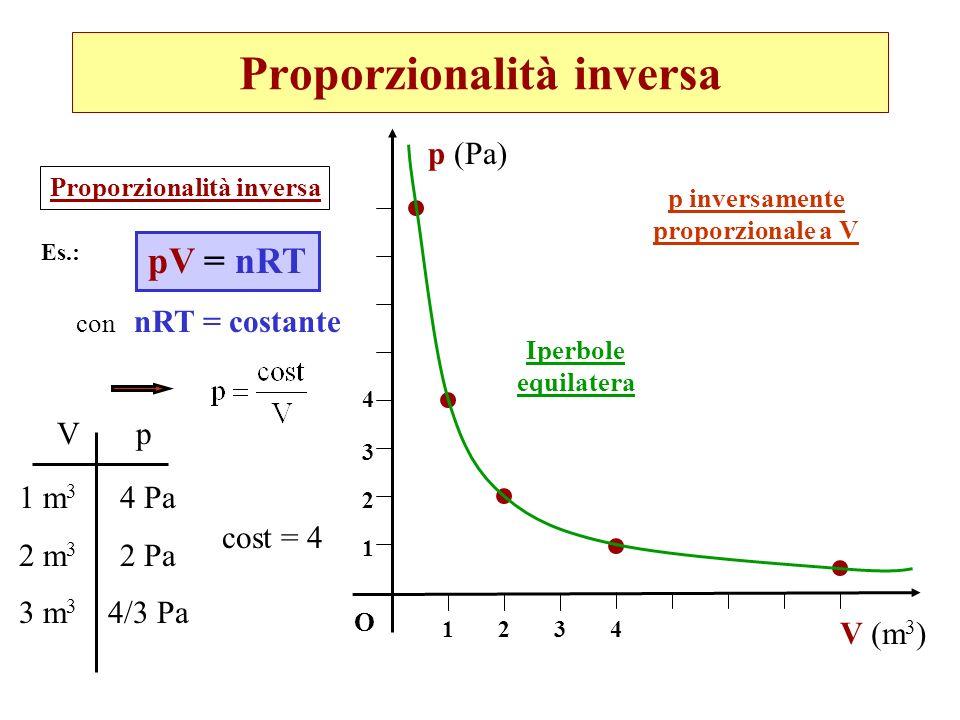 Proporzionalità inversa pV = nRT O V (m 3 ) Iperbole equilatera 12 1 4 34 2 3 p (Pa) p inversamente proporzionale a V Es.: con nRT = costante Vp 1 m 3