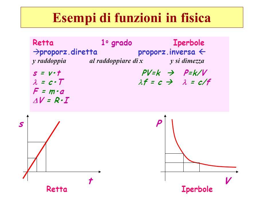 Retta 1 o grado Iperbole proporz.diretta proporz.inversa y raddoppia al raddoppiare di x y si dimezza s = vt PV=k P=k/V = cT f = c = c/f F = ma V = RI