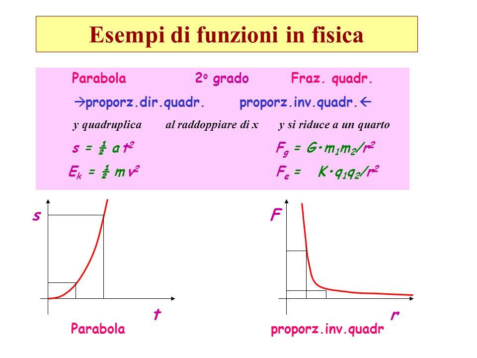 Parabola 2 o grado Fraz. quadr. proporz.dir.quadr. proporz.inv.quadr. y quadruplica al raddoppiare di x y si riduce a un quarto s = ½ a t 2 F g = Gm 1