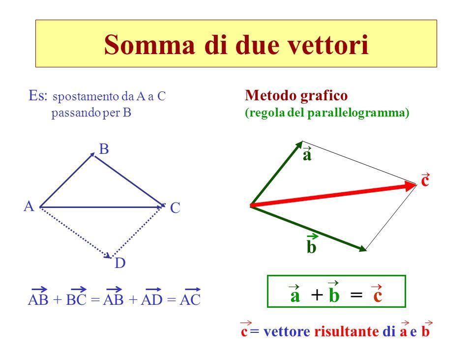 Somma di due vettori Metodo grafico (regola del parallelogramma) a b c c = vettore risultante di a e b Es: spostamento da A a C passando per B A B C A
