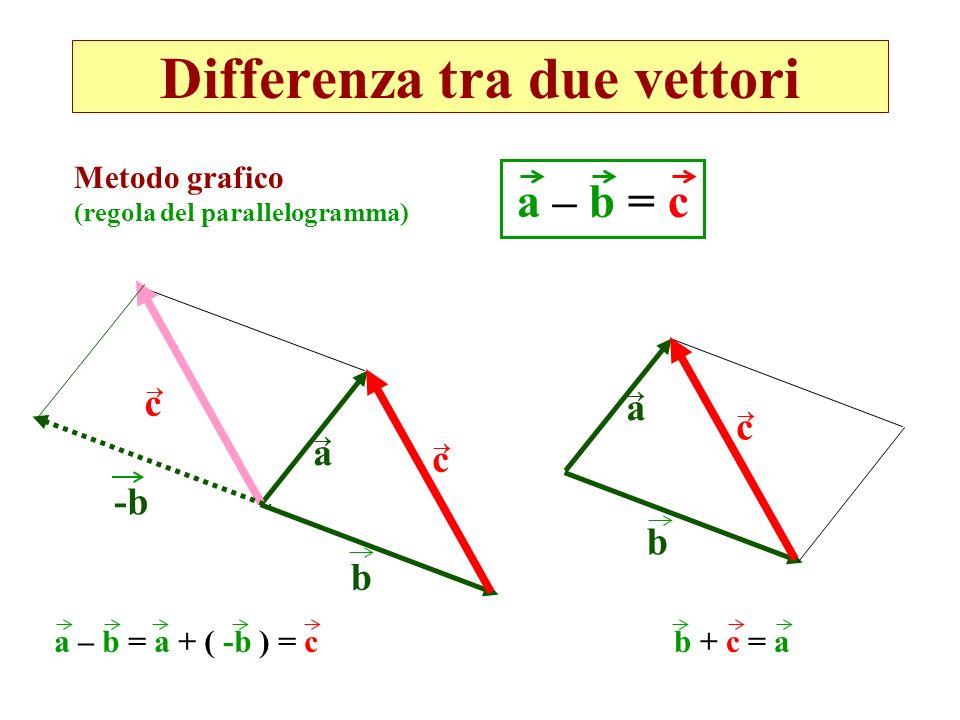 Differenza tra due vettori Metodo grafico (regola del parallelogramma) a – b = c a c c b b + c = a a c b -b a – b = a + ( -b ) = c