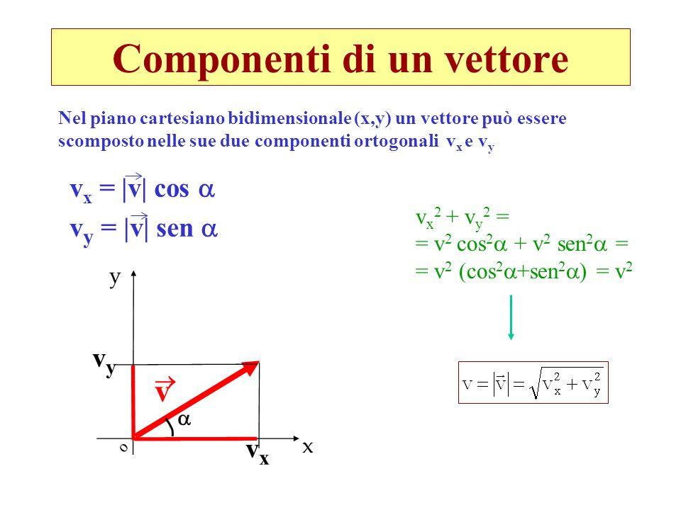 Componenti di un vettore x v x = |v| cos v y = |v| sen v x 2 + v y 2 = = v 2 cos 2 + v 2 sen 2 = = v 2 (cos 2 +sen 2 ) = v 2 v y vyvy vxvx o Nel piano