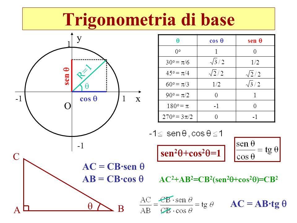 Trigonometria di base O 1 1 R=1 cos sen cos sen 0o0o 10 30 o = /6 1/2 45 o = /4 60 o = /3 1/2 90 o = /2 01 180 o = 0 270 o = 3 /2 0 A B C AC = CB·sen