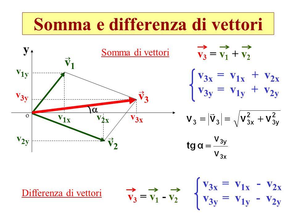 Somma e differenza di vettori v1v1 v2v2 o y v 1x v 1y v 2x v 2y v3v3 v 3x v 3y v 3 = v 1 + v 2 v 3x = v 1x + v 2x v 3y = v 1y + v 2y Somma di vettori